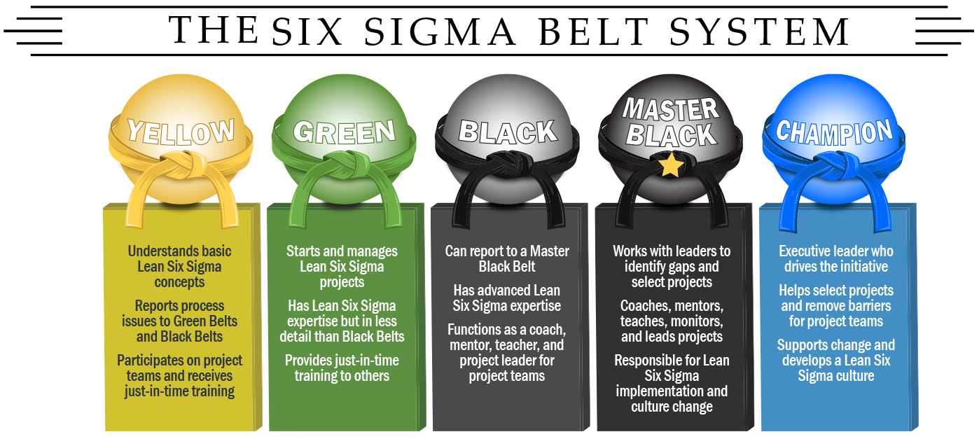 What Is Six Sigma Vskills Blog