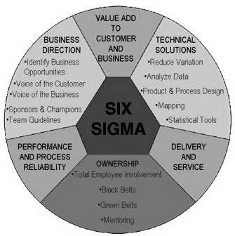 Characteristics of Six Sigma