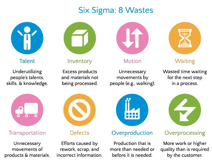 Six Sigma Manufacturing