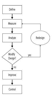Six Sigma Flow Chart
