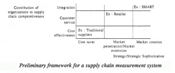 Framework for SCM Measurement