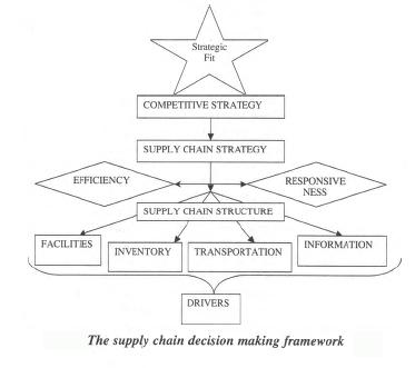 SCM Decision Framework