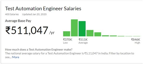 Automation Functional Testing job salary as a Fresher