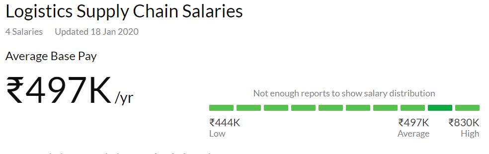 logistic average salary