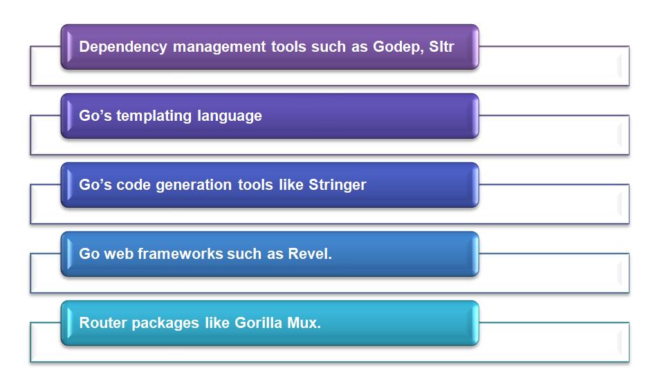 go frameworks