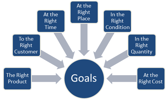 operations and supply chain management goals