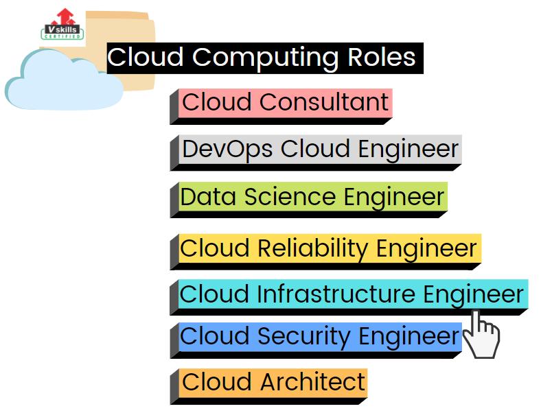 cloud job roles
