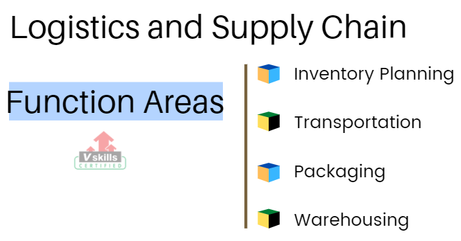 function areas of logistics and SCM