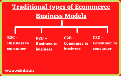Traditional types of Ecommerce Business Models