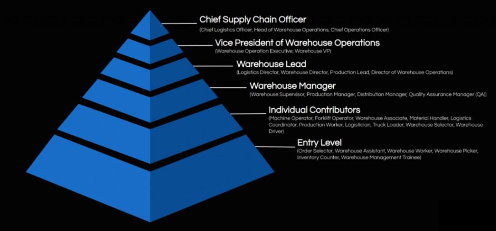 Warehouse Management Job Roles