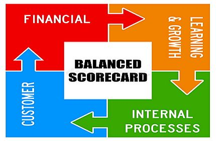 Certified Balanced Scorecard Professional