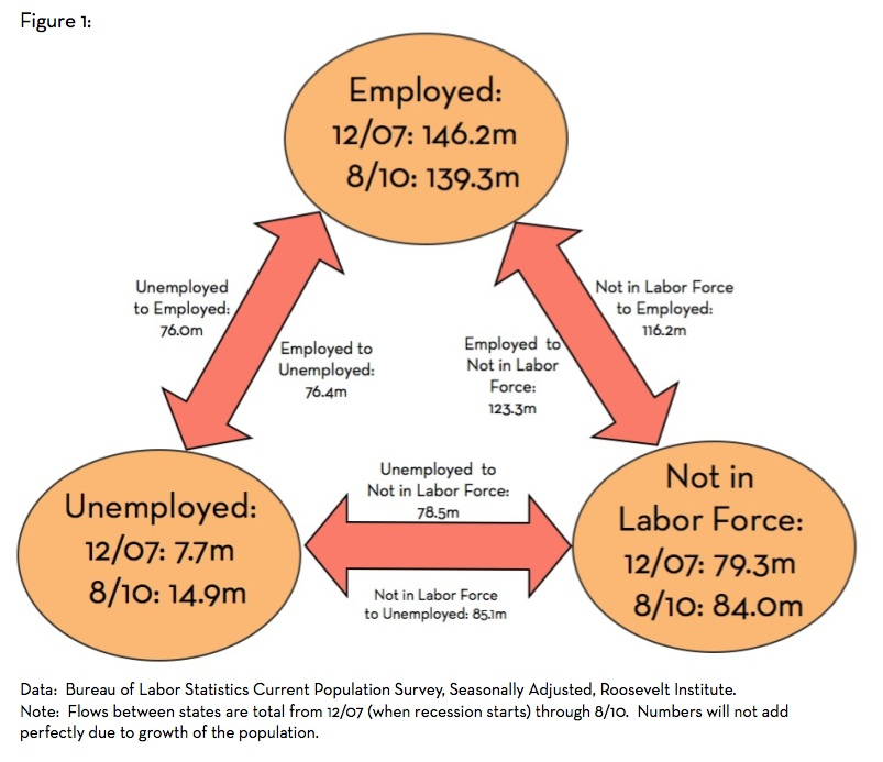 thesis labour market Being the largest transition economy russia has interested economists since the collapse of the ussr this thesis contributes to the literature on russian labour market.