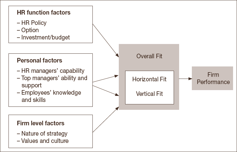 the relation between hr factors and organizational commitment factors Factors affecting employees' organizational  commitment –a study of banking staff in ho chi minh city, vietnam   affected by human resources practices (relationship with management, working environment and conditions, career  organization commitment (p-value 005.