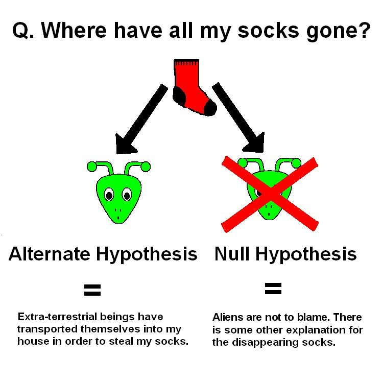 null alternative hypotheses The actual test begins by considering two hypothesesthey are called the null hypothesis and the alternative hypothesisthese hypotheses contain opposing viewpoints h 0 (the null hypothesis): it is a statement about the population that either is believed to be true or is used to put forth an argument unless it can be shown to be incorrect beyond a reasonable doubt.