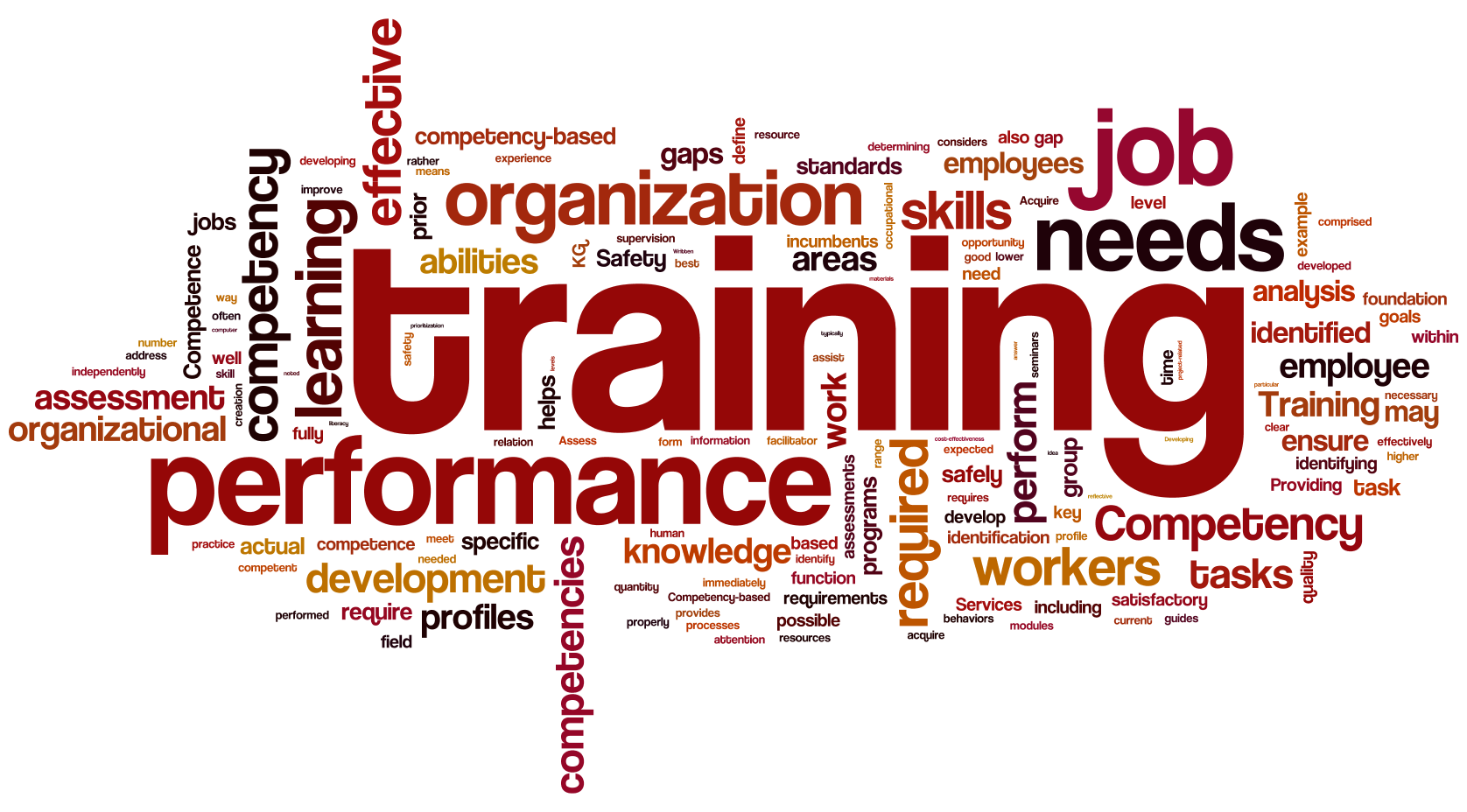 identification of training or development need We help you achieve your objectives through tailored training that improves your people's performance this involves developing close relationships with our clients.