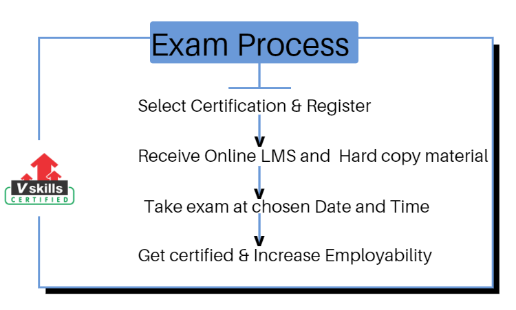 Certificate in Cost Accountancy Exam Process