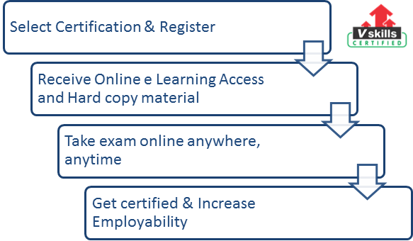 Certified Social Media Marketing Professional exam process