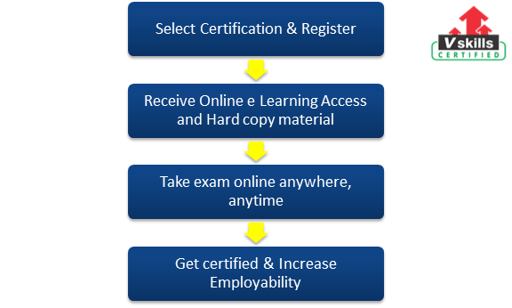 Certified Office Administrator Exam Details