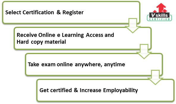 Certified Environmentalist exam process