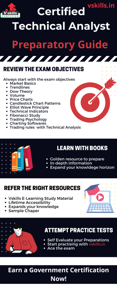 Certified Technical Analyst preparatory guide