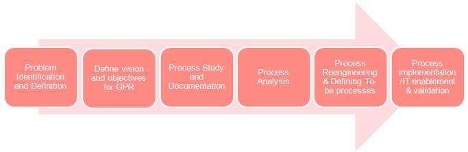 government-process-reengineering-gpr