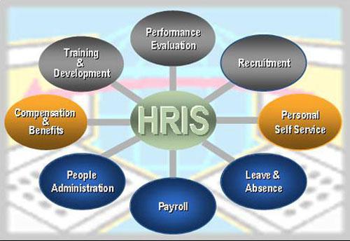 impact of hris vskills blog rh vskills in HRIS Flow Chart hris context diagram