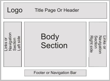 website layout vskills blog