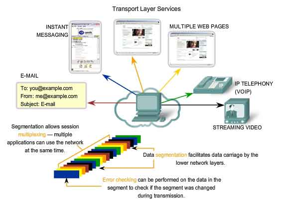 Transport layer part two vskills blog transport layerpart two ccuart Gallery