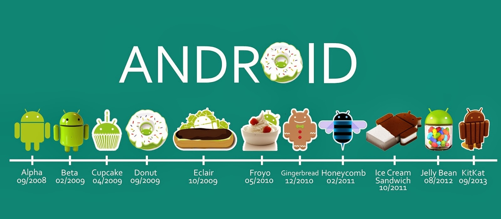 android os versions in use