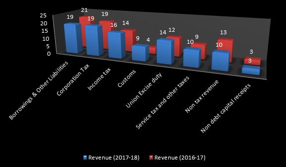 Budget 2017 revenue & expenditure analysis graph