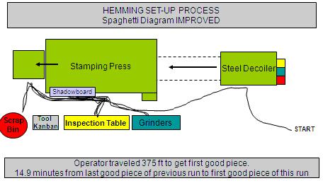 Hemming Set up process improved