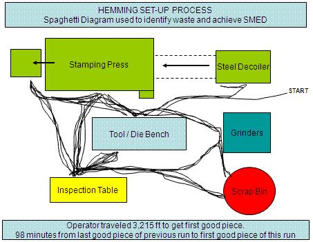 Hemming Set up process