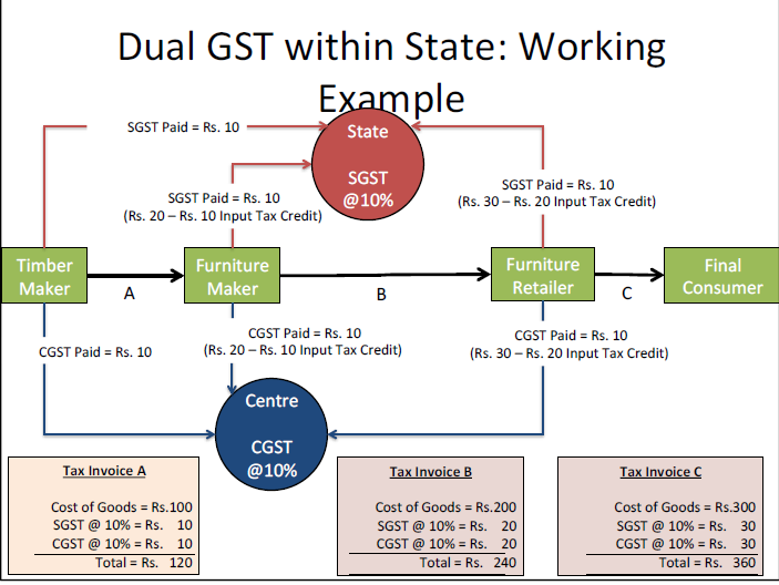 what is gst bill