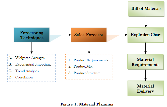 purchasing and material management pdf