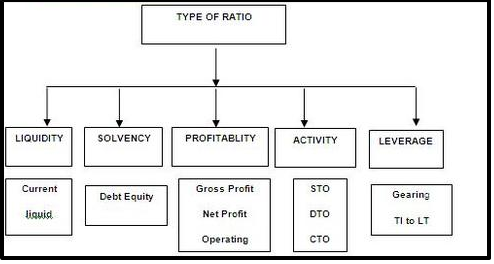 ratio analysis and types ratios What are the different types of ratios meaning types of ratio and advantages financial ratios and financial ratio analysis explained.