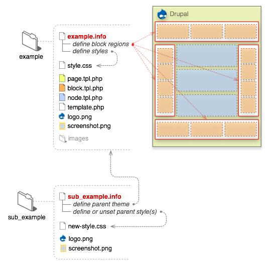 drupal template files