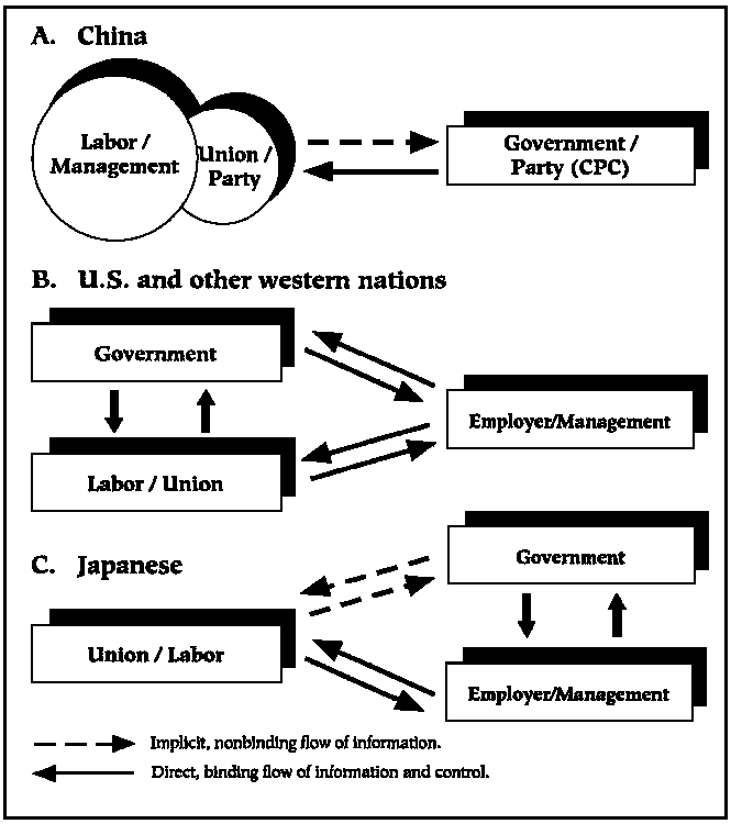 employee relations trade unions essay Of industrial relations our focus, however, is the ger- man confederation of  trade unions (deutscher gewerk- schaftsbund or dgb) and its affiliated trade.