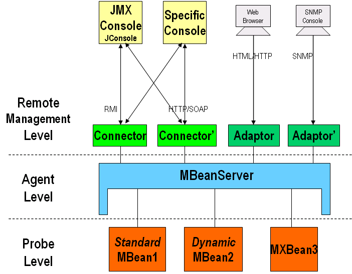 Jmx and managed beans tutorial for Java 7 architecture