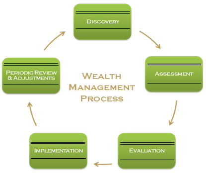 important element that a director of finance must practice diligently The procurement practice guide and a special condition of the partial exemption is that finance must be has some common elements, the best practice.