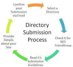 forums directory and blog submission tutorial rh vskills in Search History Search Engine Submission Services